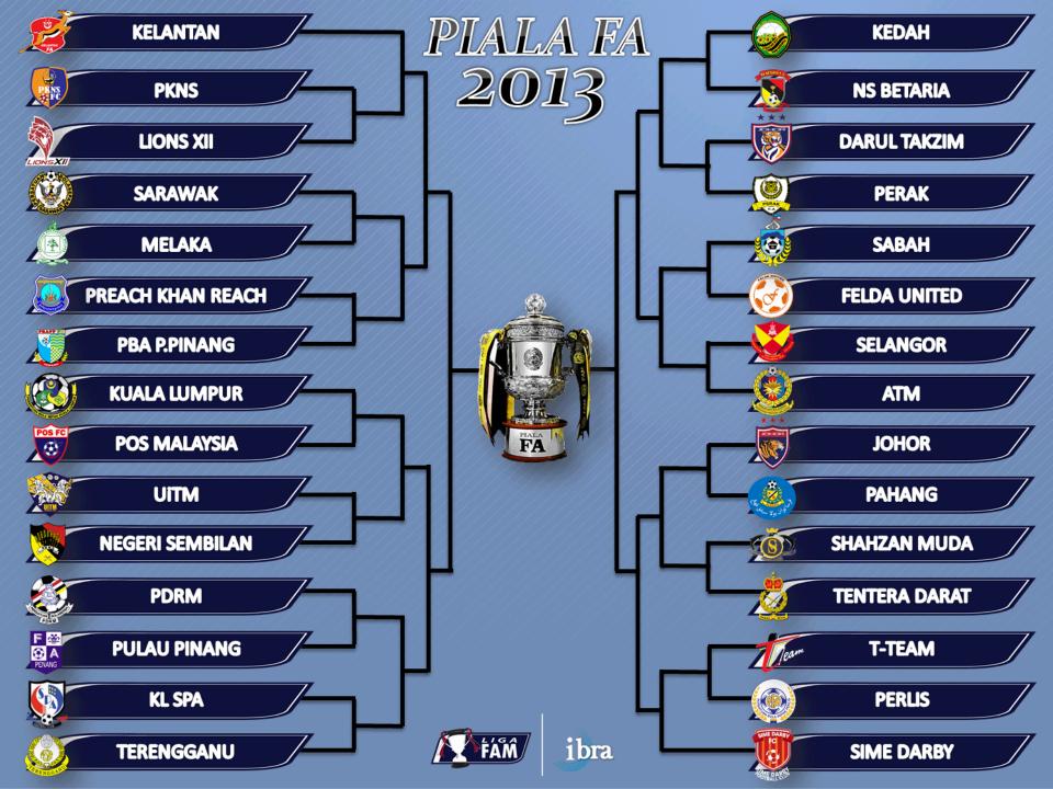 Perlawanan Bola Sepak Malaysia Jadual Perlawanan Bola Sepak